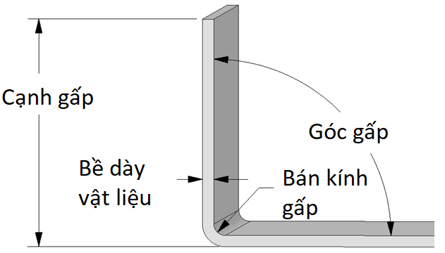 Hướng dẫn thiết kế sản phẩm kim loại tấm (Phần 2: Công thức chấn gấp)